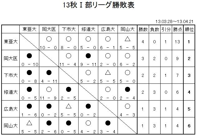 130421-hoshitori