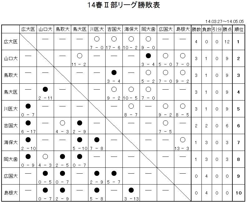 14spring02_star